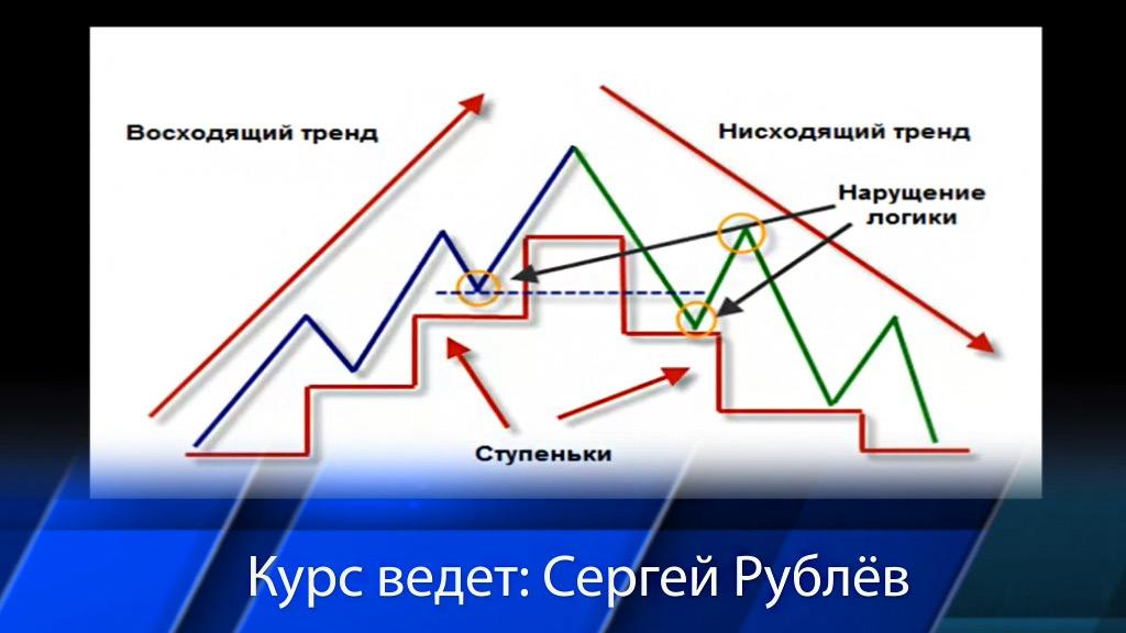 Торговля опционами на бирже